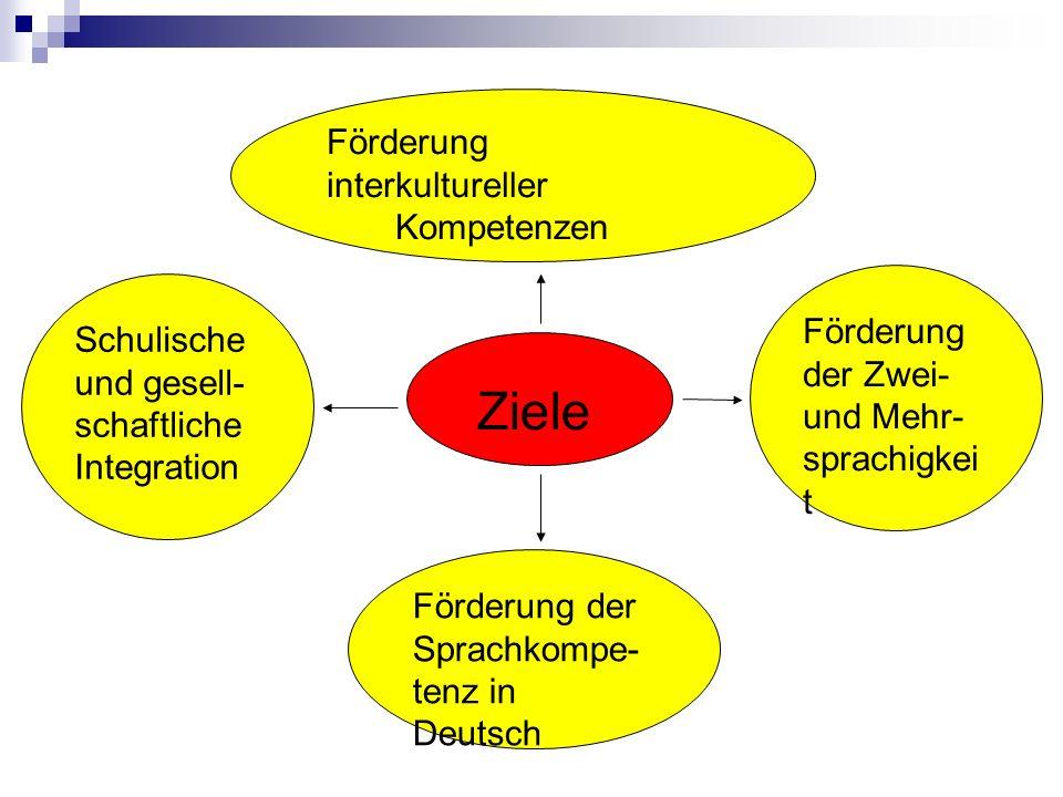 Förderung interkultureller Kompetenzen Schulische und gesell- schaftliche Integration Ziele Förderung der Zwei- und Mehr- sprachigkei t Förderung der