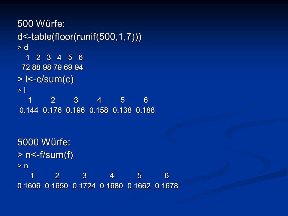 500 Würfe: d<-table(floor(runif(500,1,7))) > d 1 2 3 4 5 6 1 2 3 4 5 6 72 88 98 79 69 94 72 88 98 79 69 94 > l l<-c/sum(c) > l 1 2 3 4 5 6 1 2 3 4 5 6