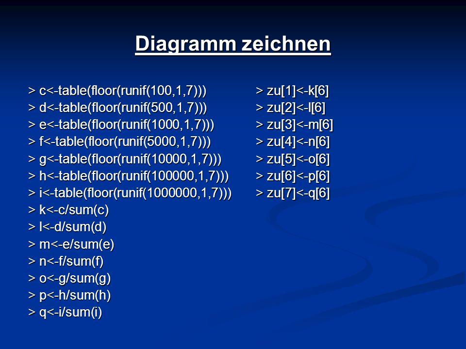 Diagramm zeichnen > c c<-table(floor(runif(100,1,7))) > d d<-table(floor(runif(500,1,7))) > e e<-table(floor(runif(1000,1,7))) > f f<-table(floor(runi