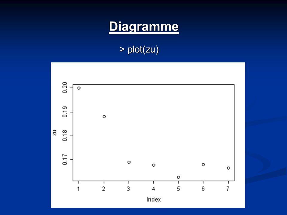 Diagramme > plot(zu)
