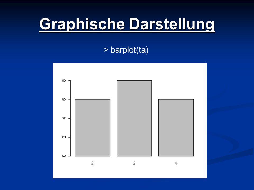 Graphische Darstellung > barplot(ta)