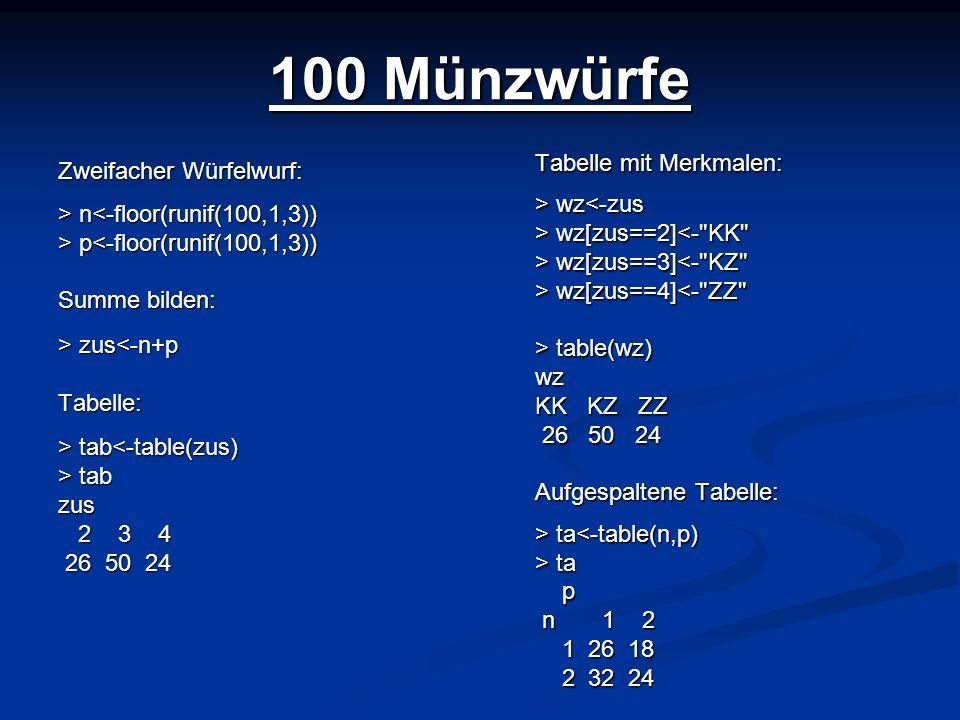 100 Münzwürfe Zweifacher Würfelwurf: > n n<-floor(runif(100,1,3)) > p p<-floor(runif(100,1,3)) Summe bilden: > zus zus<-n+pTabelle: > tab tab<-table(z