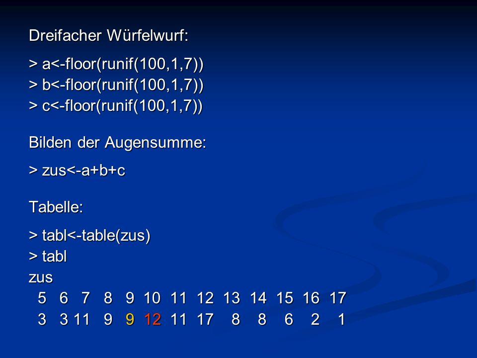 Dreifacher Würfelwurf: > a a<-floor(runif(100,1,7)) > b b<-floor(runif(100,1,7)) > c c<-floor(runif(100,1,7)) Bilden der Augensumme: > zus zus<-a+b+cT