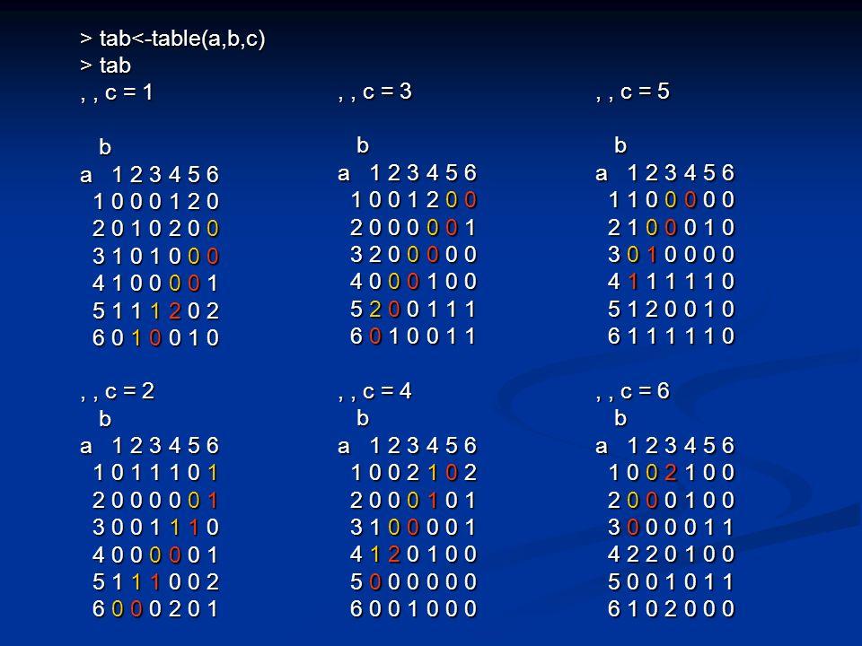 > tab tab<-table(a,b,c) > tab,, c = 1 b a 1 2 3 4 5 6 1 0 0 0 1 2 0 1 0 0 0 1 2 0 2 0 1 0 2 0 0 2 0 1 0 2 0 0 3 1 0 1 0 0 0 3 1 0 1 0 0 0 4 1 0 0 0 0