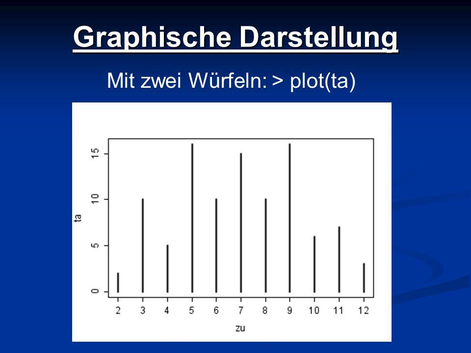 Graphische Darstellung Mit zwei Würfeln: > plot(ta)