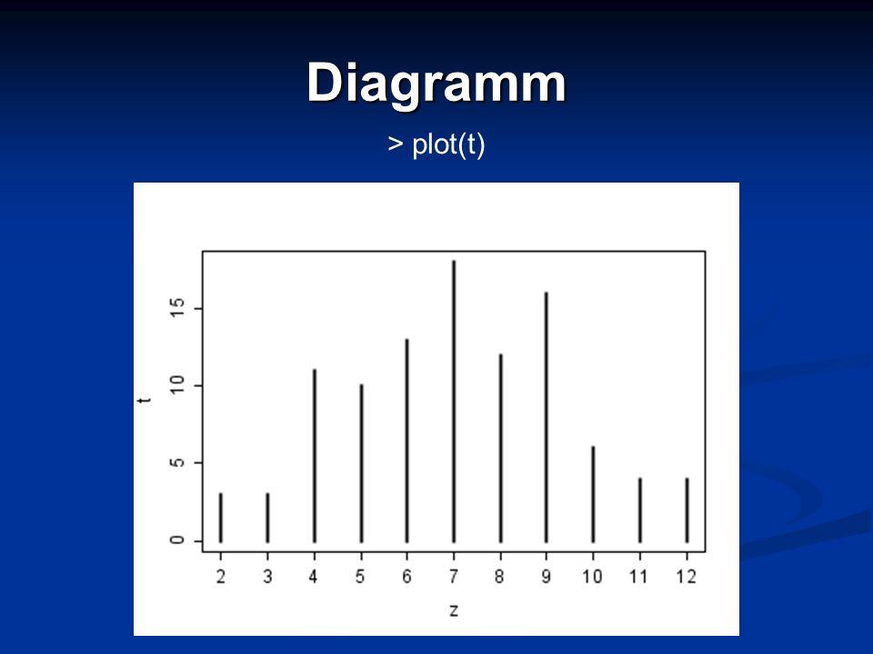 Diagramm > plot(t)
