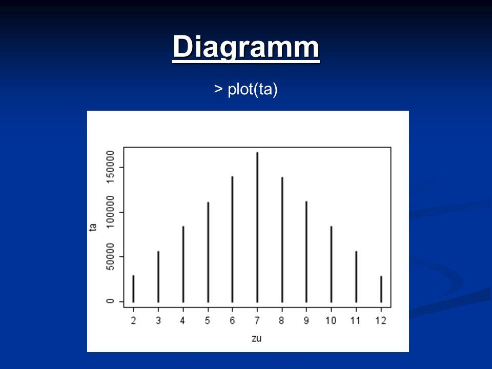 Diagramm > plot(ta)