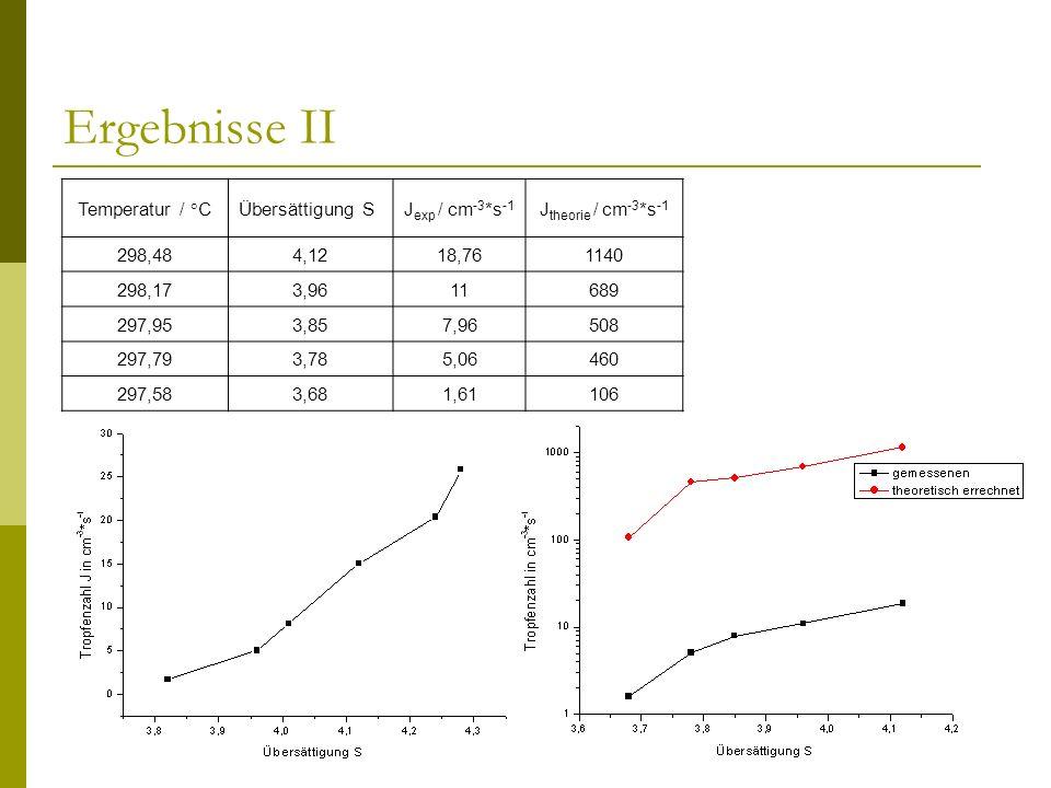 Ergebnisse II Temperatur / °CÜbersättigung SJ exp / cm -3 *s -1 J theorie / cm -3 *s -1 298,484,1218,761140 298,173,9611689 297,953,857,96508 297,793,