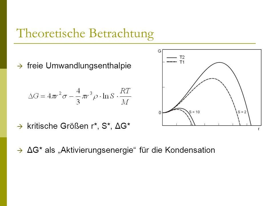 Theoretische Betrachtung freie Umwandlungsenthalpie kritische Größen r*, S*, ΔG* ΔG* als Aktivierungsenergie für die Kondensation