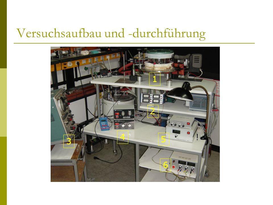- Bestimmung der Nukleationstemperatur - Prüfung auf Konstanz der Tropfenraten in Langzeitmessungen - Probleme mit der Reproduzierbarkeit der Messungen - Auftretende Korrosion der Bodenplatte Prüfung des Materials in einem Langzeittest in Heliumatmosphäre kein aufschlussreiches Ergebnis