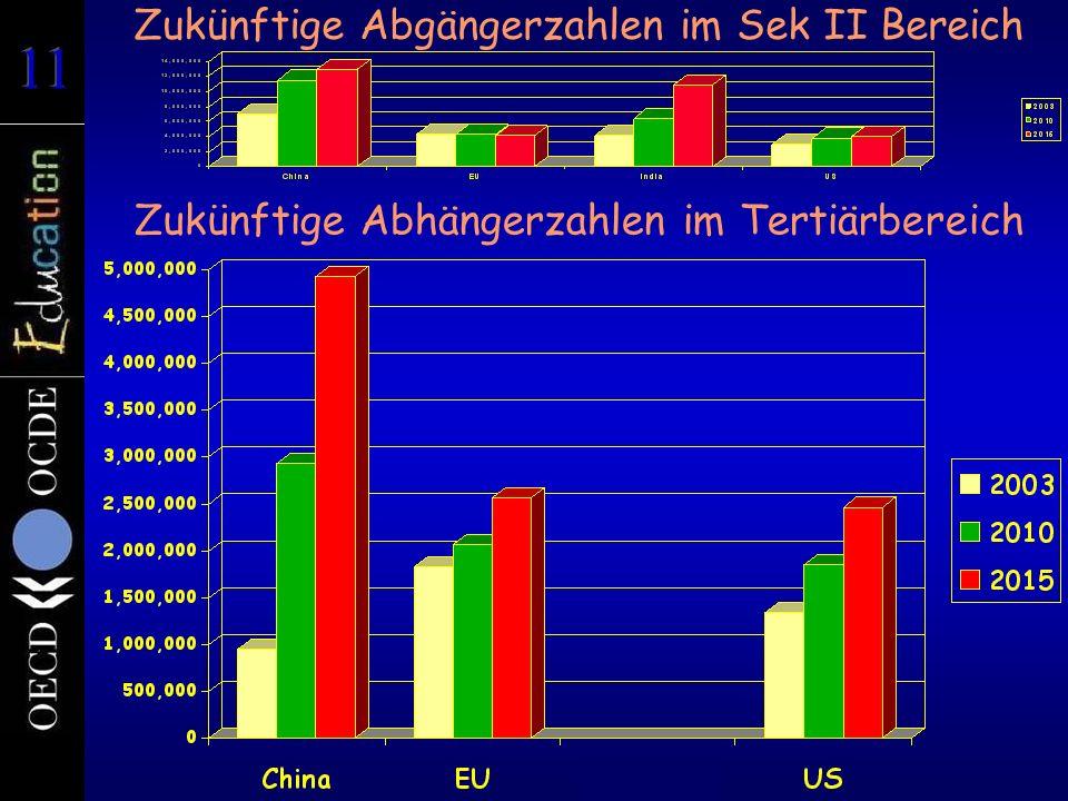 Zukünftige Abgängerzahlen im Sek II Bereich Zukünftige Abhängerzahlen im Tertiärbereich