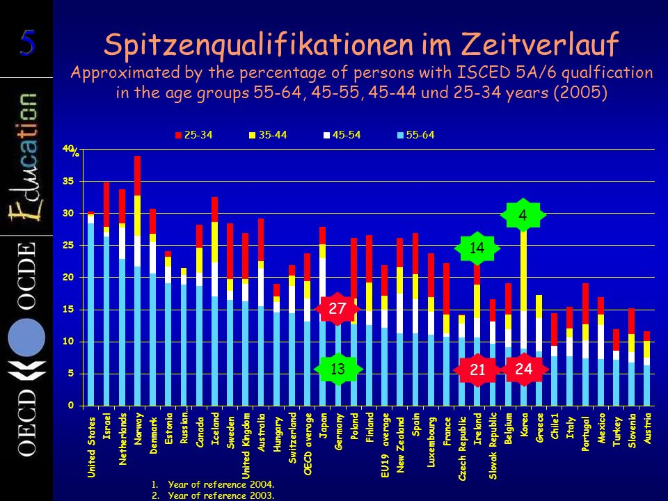 Spitzenqualifikationen im Zeitverlauf Approximated by the percentage of persons with ISCED 5A/6 qualfication in the age groups 55-64, 45-55, 45-44 und 25-34 years (2005) % 1.Year of reference 2004.