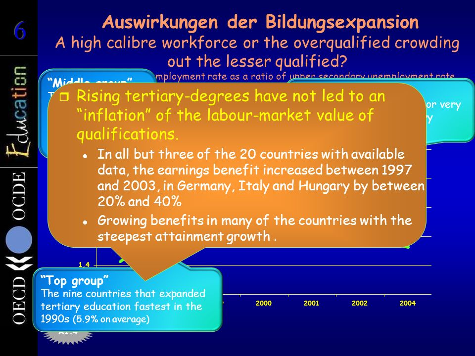 Auswirkungen der Bildungsexpansion A high calibre workforce or the overqualified crowding out the lesser qualified.