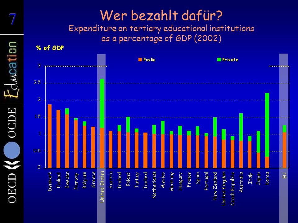 Wer bezahlt dafür Expenditure on tertiary educational institutions as a percentage of GDP (2002)