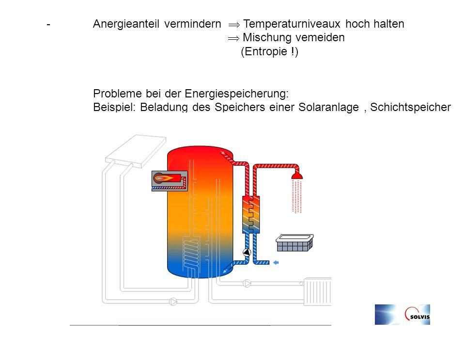 - Anergieanteil vermindern Temperaturniveaux hoch halten Mischung vemeiden (Entropie !) Probleme bei der Energiespeicherung: Beispiel: Beladung des Sp