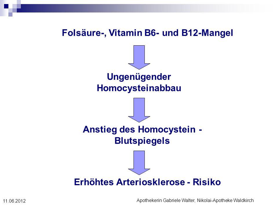 Apothekerin Gabriele Walter, Nikolai-Apotheke Waldkirch 11.06.2012 Folsäure-, Vitamin B6- und B12-Mangel Ungenügender Homocysteinabbau Anstieg des Hom