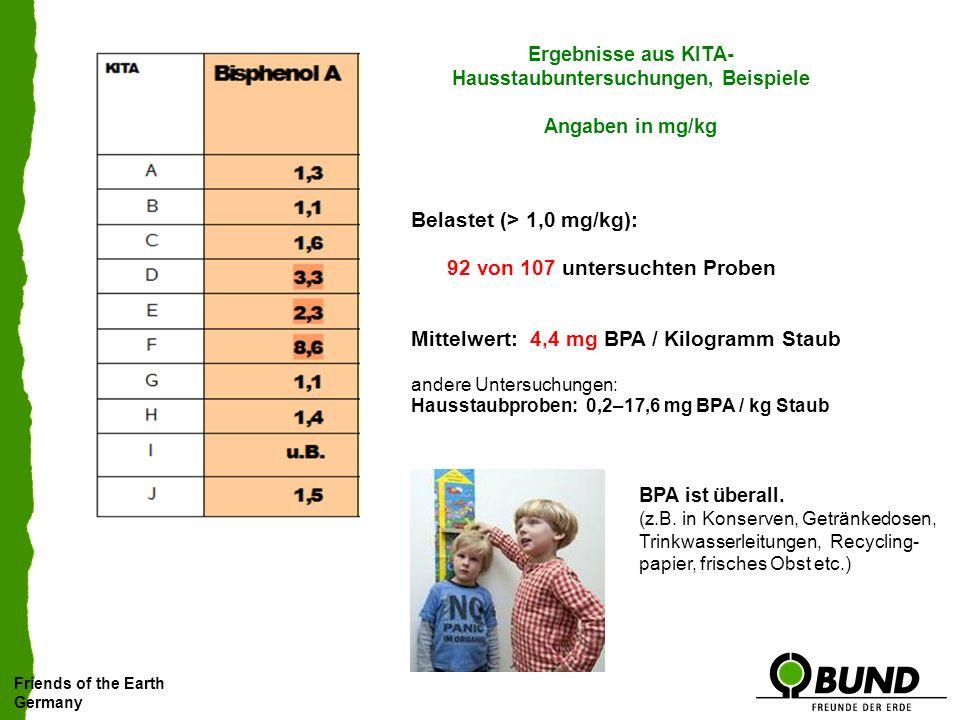 Friends of the Earth Germany Ergebnisse aus KITA- Hausstaubuntersuchungen, Beispiele Angaben in mg/kg Belastet (> 1,0 mg/kg): 92 von 107 untersuchten Proben Mittelwert: 4,4 mg BPA / Kilogramm Staub andere Untersuchungen: Hausstaubproben: 0,2–17,6 mg BPA / kg Staub BPA ist überall.