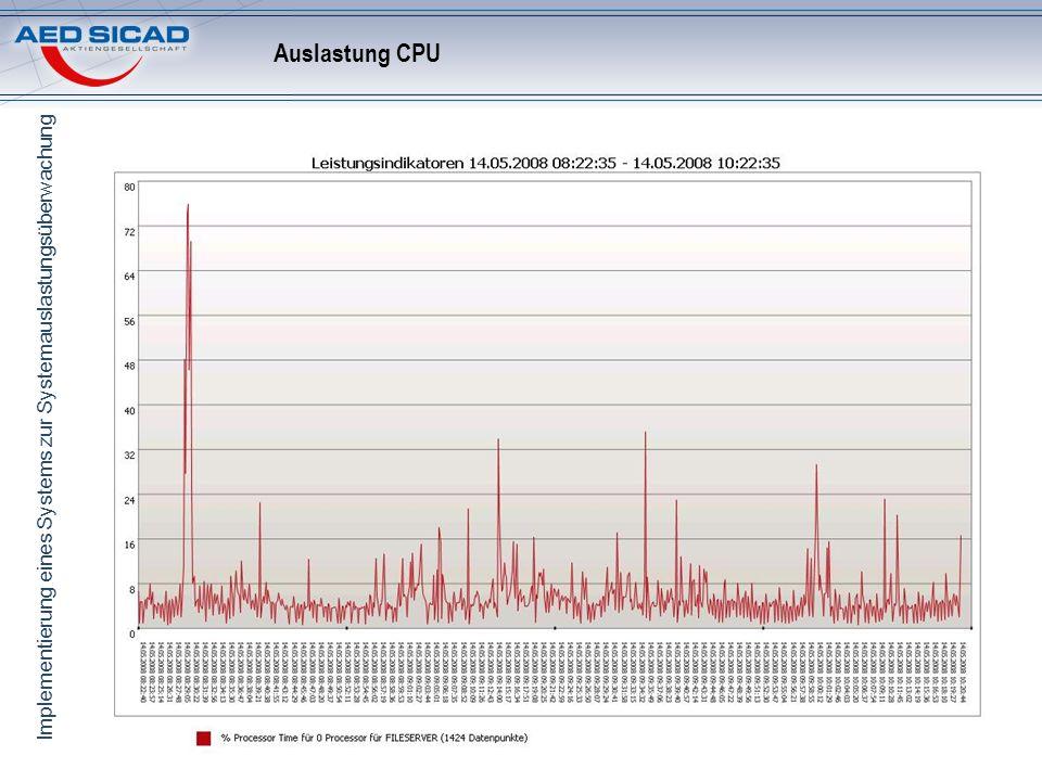 Implementierung eines Systems zur Systemauslastungsüberwachung Auslastung CPU
