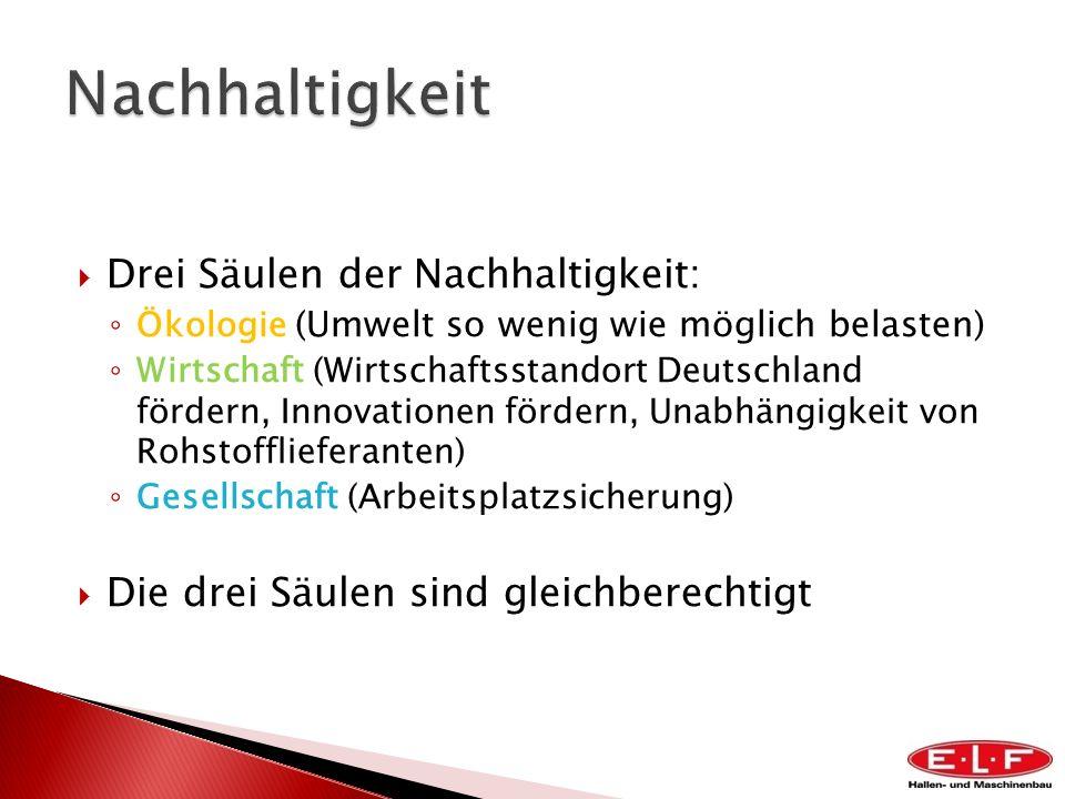 Drei Säulen der Nachhaltigkeit: Ökologie (Umwelt so wenig wie möglich belasten) Wirtschaft (Wirtschaftsstandort Deutschland fördern, Innovationen förd