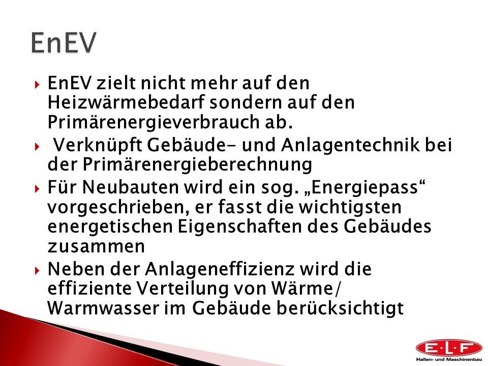 EnEV zielt nicht mehr auf den Heizwärmebedarf sondern auf den Primärenergieverbrauch ab. Verknüpft Gebäude- und Anlagentechnik bei der Primärenergiebe