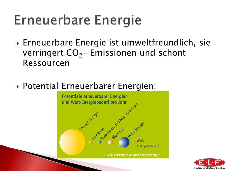 Erneuerbare Energie ist umweltfreundlich, sie verringert CO 2 - Emissionen und schont Ressourcen Potential Erneuerbarer Energien: