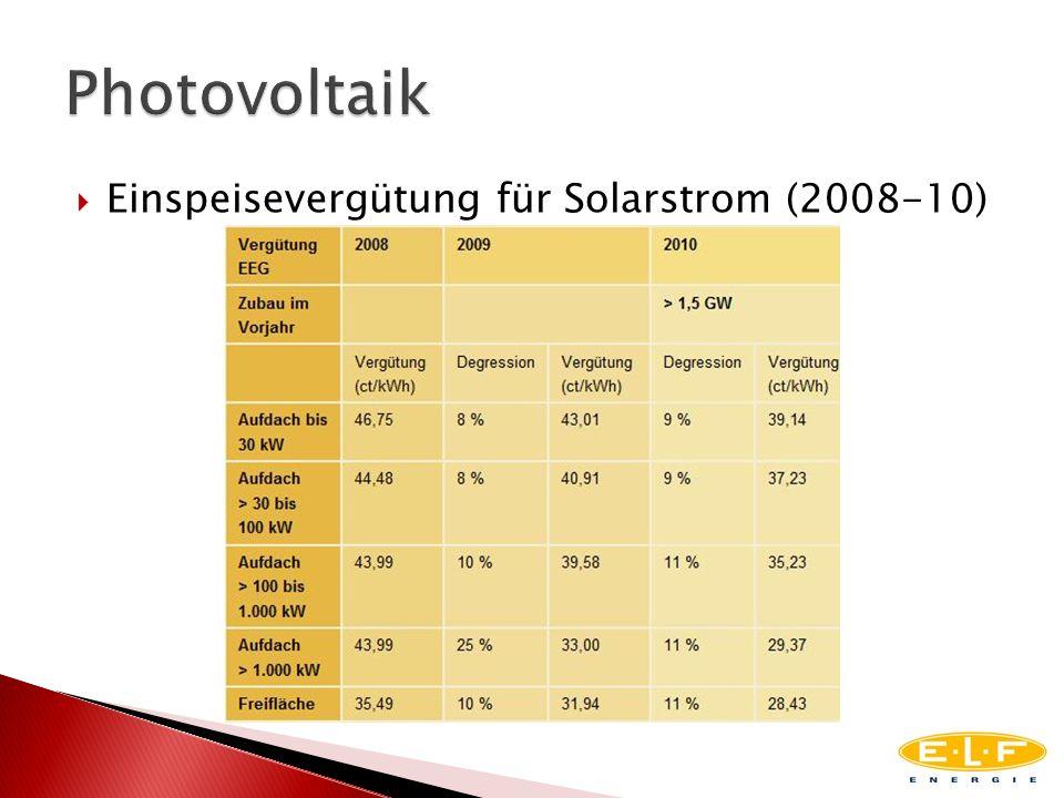 Einspeisevergütung für Solarstrom (2008-10)