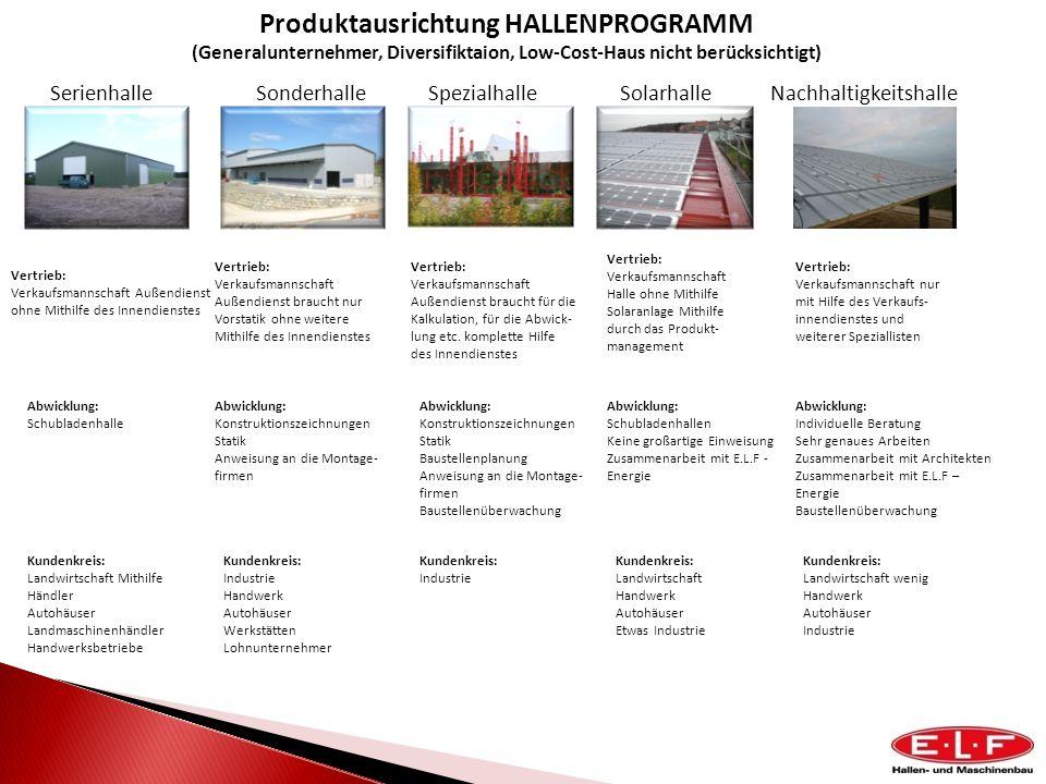 SolarhalleSonderhalleSpezialhalleSerienhalle Produktausrichtung HALLENPROGRAMM (Generalunternehmer, Diversifiktaion, Low-Cost-Haus nicht berücksichtig