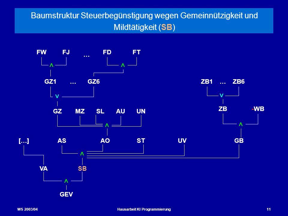 WS 2003/04Hausarbeit KI Programmierung11 Baumstruktur Steuerbegünstigung wegen Gemeinnützigkeit und Mildtätigkeit (SB) ASGBSTAO SBVA GEV UV ZB-WB < <