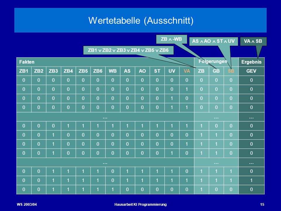 WS 2003/04Hausarbeit KI Programmierung15 Wertetabelle (Ausschnitt) FaktenErgebnis ZB1ZB2ZB3ZB4ZB5ZB6WBASAOSTUVVAZBGBSBGEV 0000000000000000 00000000000