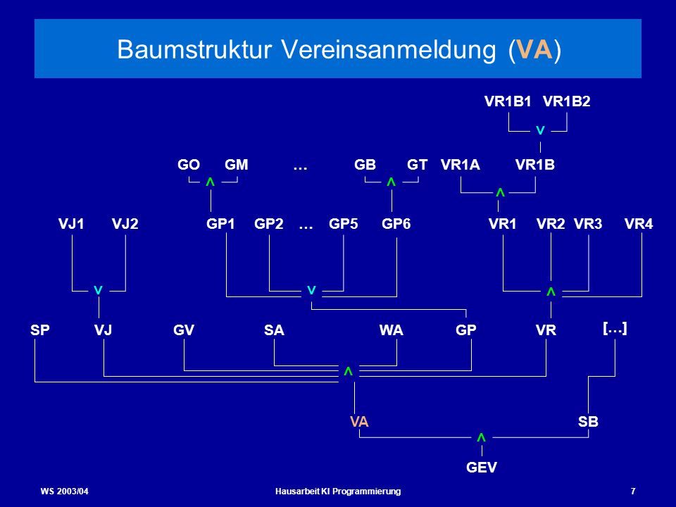 WS 2003/04Hausarbeit KI Programmierung7 Baumstruktur Vereinsanmeldung (VA) SPWAGVVJ SBVA GEV SA VR3VR4 < < < VJ2VJ1 VR1B2 GP1GP2GP5 VR1BVR1A VR1B1 < [