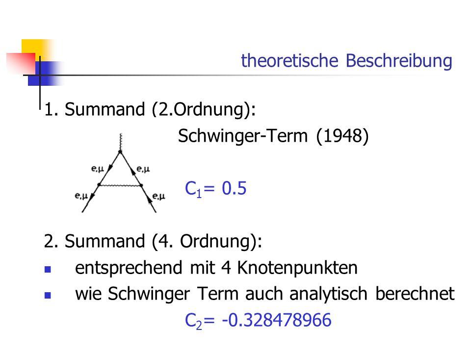 theoretische Beschreibung 1. Summand (2.Ordnung): Schwinger-Term (1948) C 1 = 0.5 2. Summand (4. Ordnung): entsprechend mit 4 Knotenpunkten wie Schwin