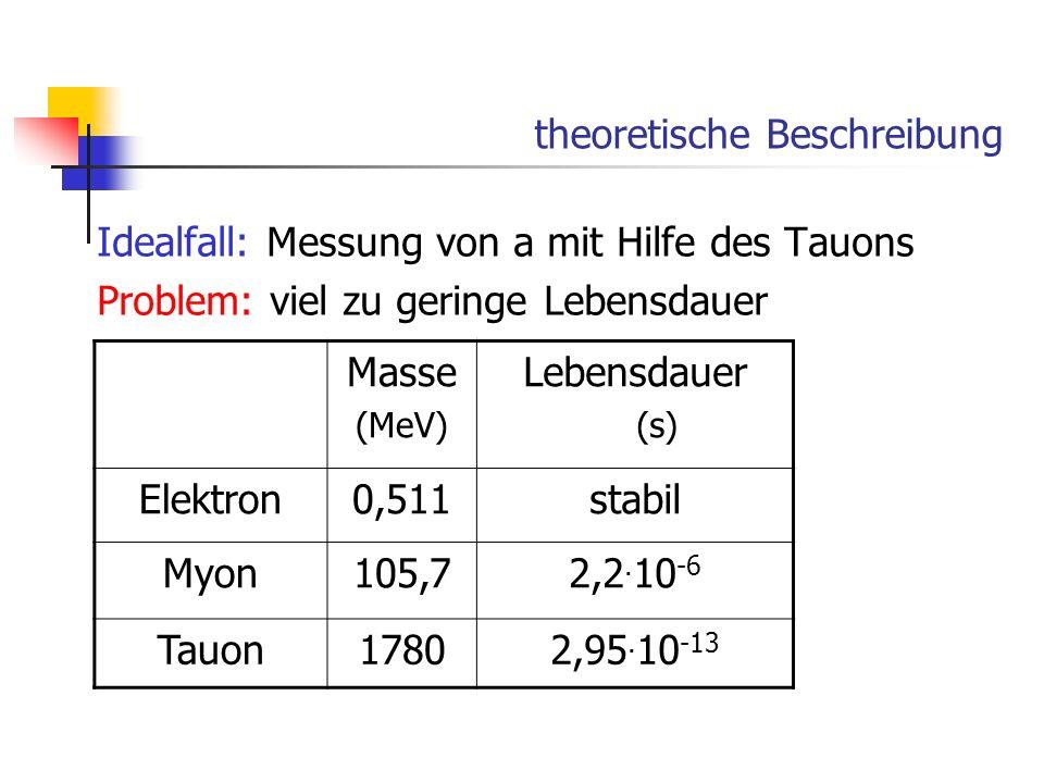 theoretische Beschreibung Idealfall: Messung von a mit Hilfe des Tauons Problem: viel zu geringe Lebensdauer Masse (MeV) Lebensdauer (s) Elektron0,511