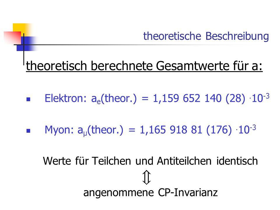 theoretische Beschreibung theoretisch berechnete Gesamtwerte für a: Elektron: a e (theor.) = 1,159 652 140 (28). 10 -3 Myon: a µ (theor.) = 1,165 918