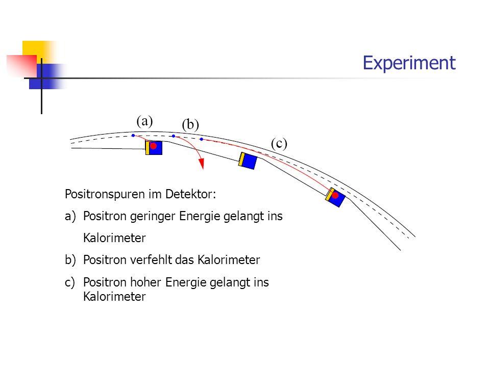 Experiment Positronspuren im Detektor: a)Positron geringer Energie gelangt ins Kalorimeter b)Positron verfehlt das Kalorimeter c)Positron hoher Energi