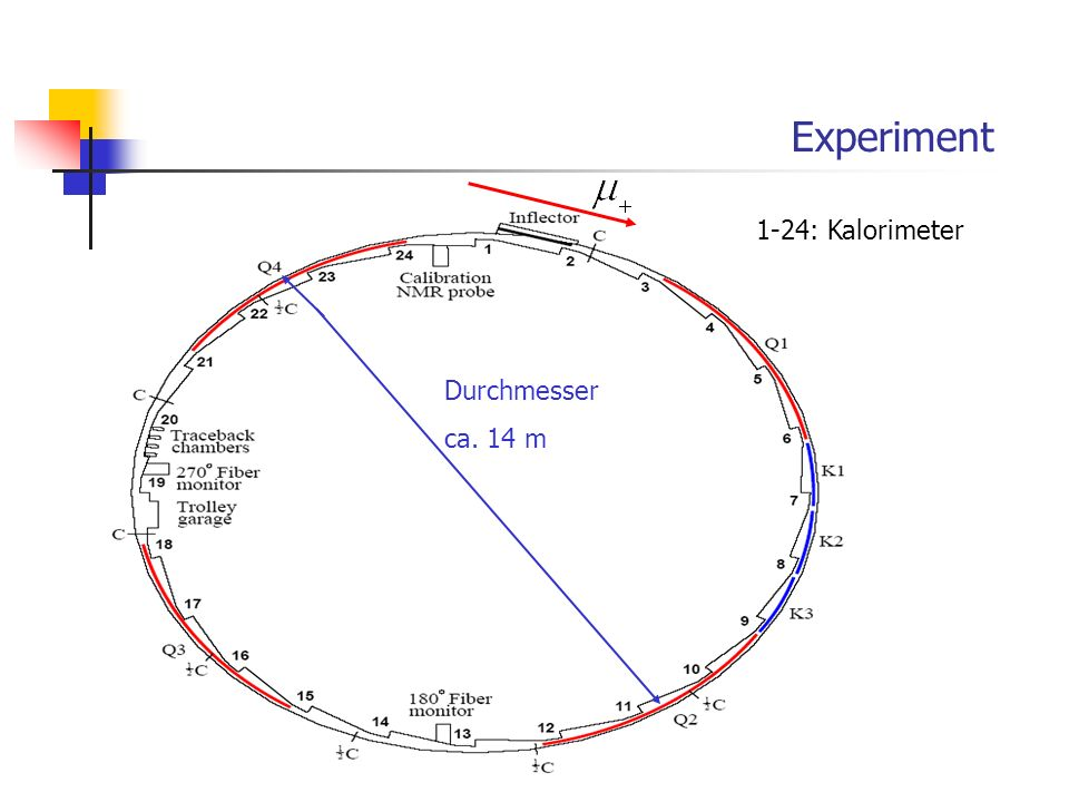 Experiment 1-24: Kalorimeter Durchmesser ca. 14 m