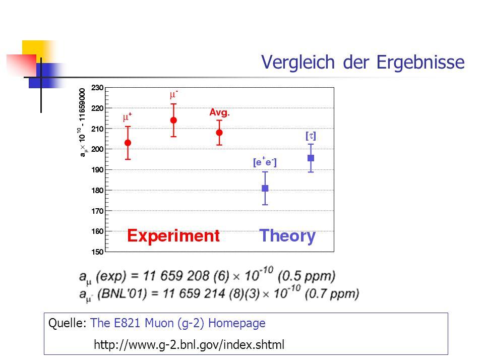 Vergleich der Ergebnisse Quelle: The E821 Muon (g-2) Homepage http://www.g-2.bnl.gov/index.shtml
