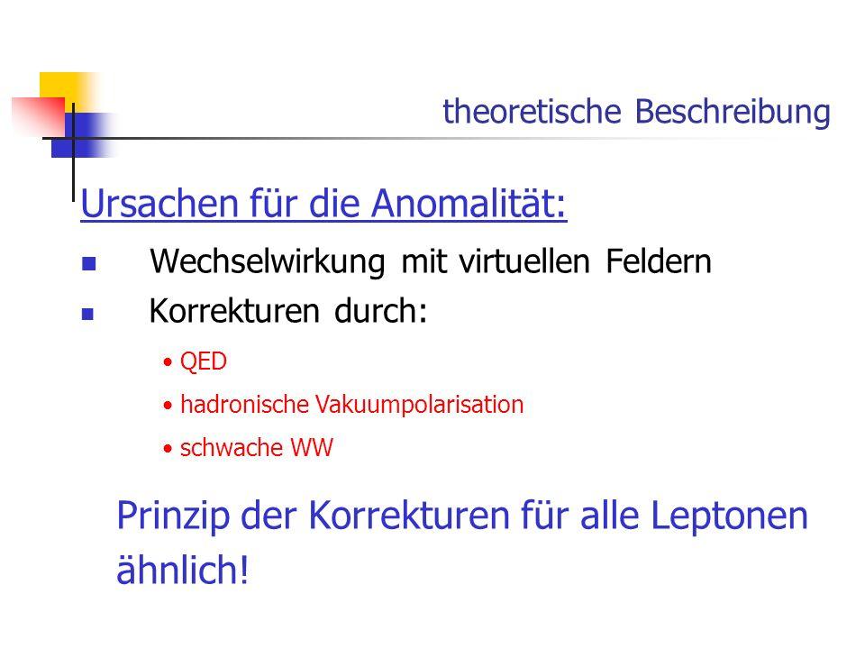 theoretische Beschreibung Ursachen für die Anomalität: Wechselwirkung mit virtuellen Feldern Korrekturen durch: Prinzip der Korrekturen für alle Lepto