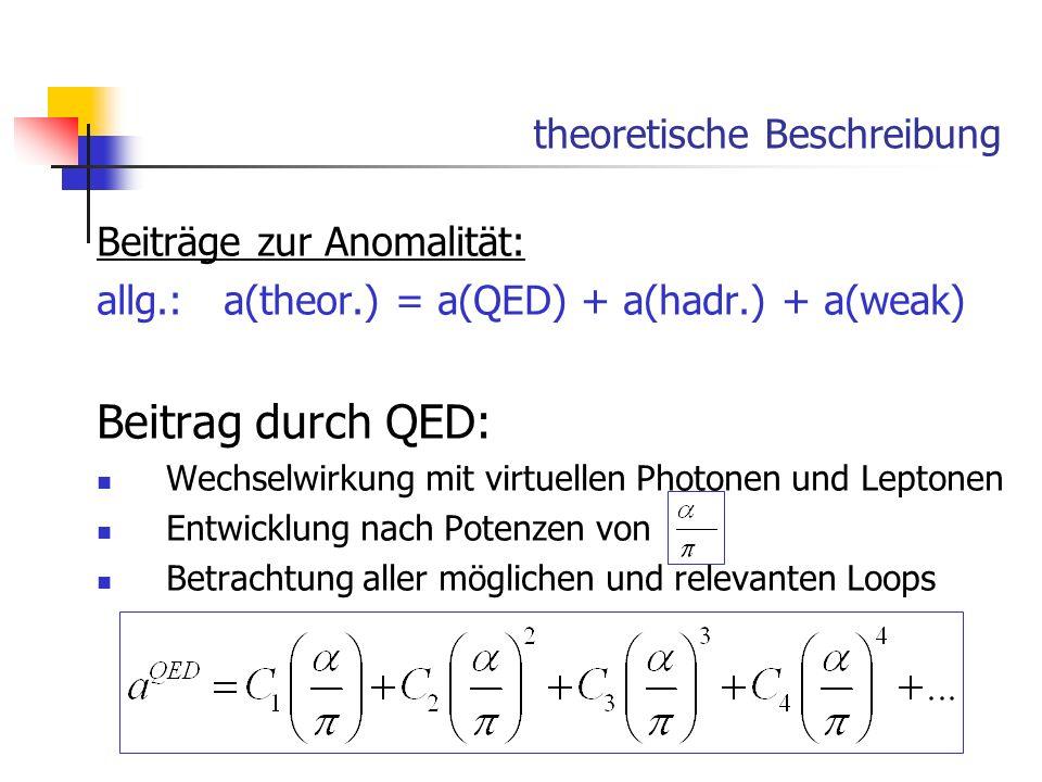 theoretische Beschreibung Beiträge zur Anomalität: allg.: a(theor.) = a(QED) + a(hadr.) + a(weak) Beitrag durch QED: Wechselwirkung mit virtuellen Pho