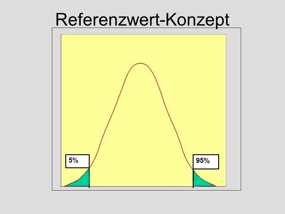 5% 95% Referenzwert-Konzept