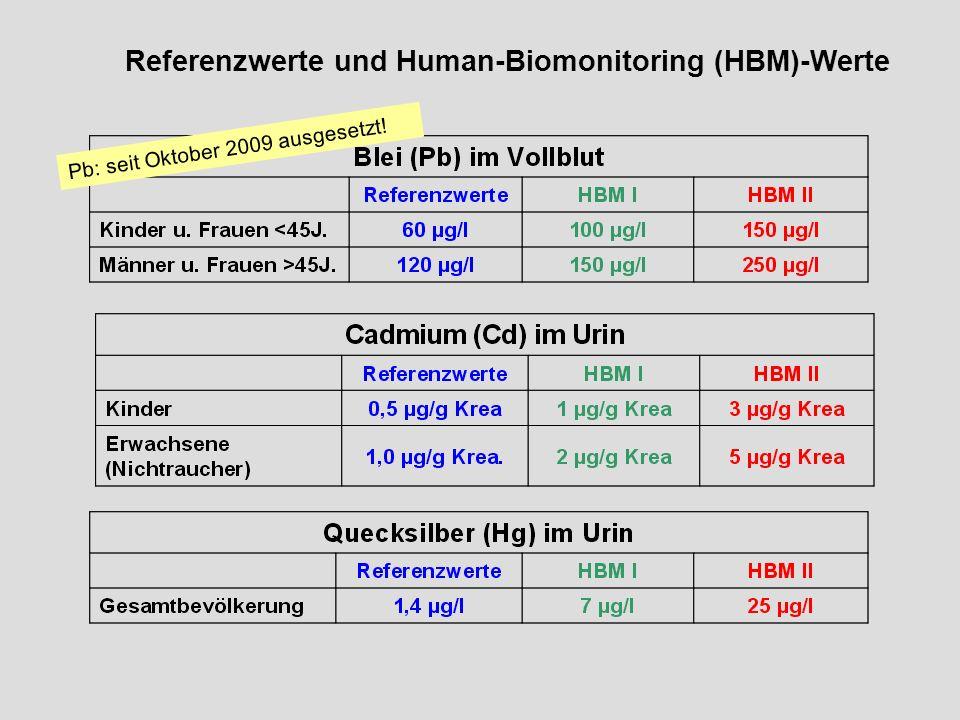 Referenzwerte und Human-Biomonitoring (HBM)-Werte Pb: seit Oktober 2009 ausgesetzt!