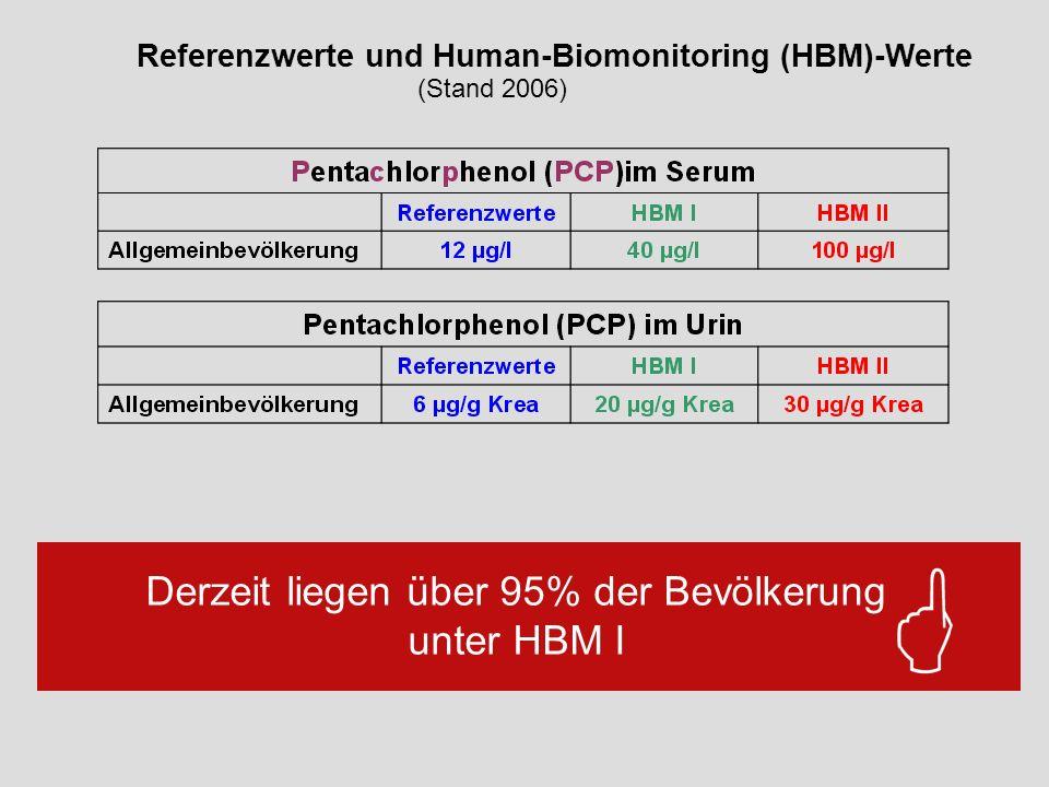 Referenzwerte und Human-Biomonitoring (HBM)-Werte (Stand 2006) Derzeit liegen über 95% der Bevölkerung unter HBM I