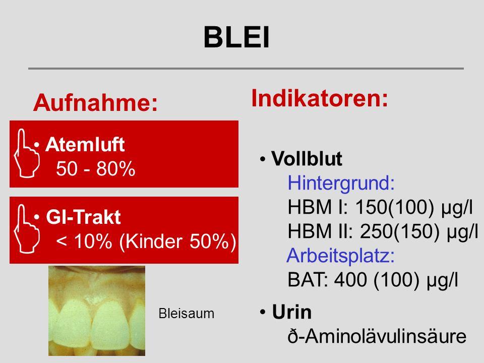 Atemluft 50 - 80% GI-Trakt < 10% (Kinder 50%) Vollblut Hintergrund: HBM I: 150(100) µg/l HBM II: 250(150) µg/l Arbeitsplatz: BAT: 400 (100) µg/l Urin