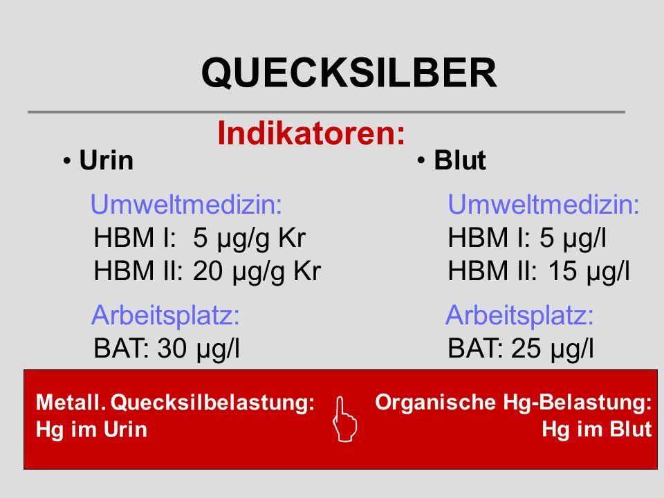 Indikatoren: Urin Umweltmedizin: HBM I: 5 µg/g Kr HBM II: 20 µg/g Kr Arbeitsplatz: BAT: 30 µg/l QUECKSILBER Blut Umweltmedizin: HBM I: 5 µg/l HBM II: 15 µg/l Arbeitsplatz: BAT: 25 µg/l Metall.