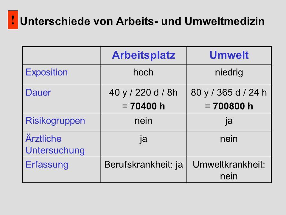 ArbeitsplatzUmwelt Expositionhochniedrig Dauer40 y / 220 d / 8h = 70400 h 80 y / 365 d / 24 h = 700800 h Risikogruppenneinja Ärztliche Untersuchung ja