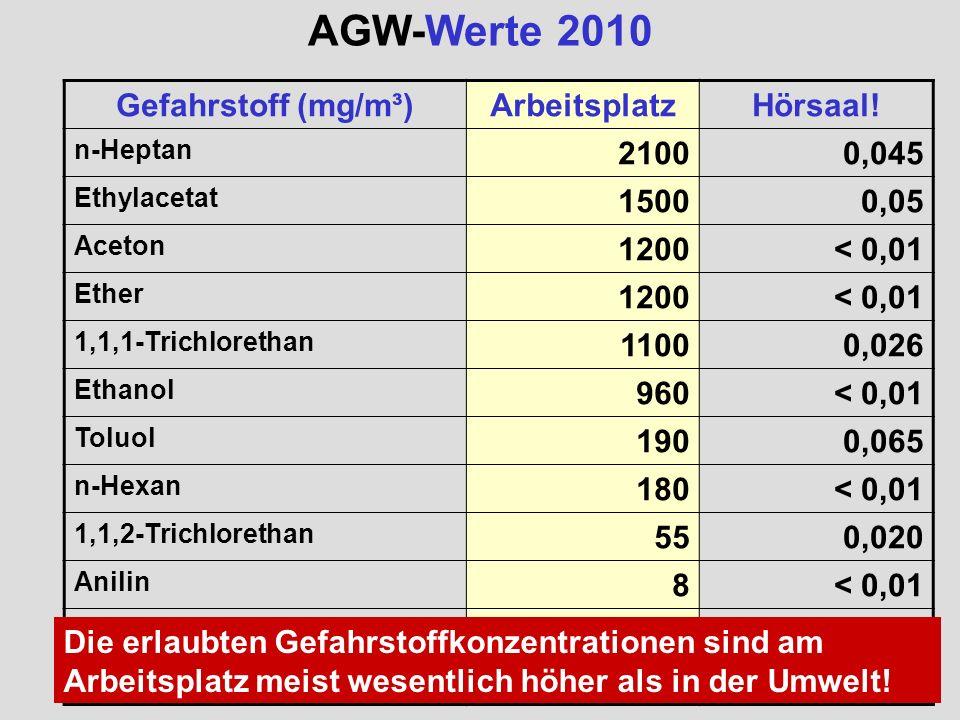 AGW-Werte 2010 Gefahrstoff (mg/m³)ArbeitsplatzHörsaal! n-Heptan 21000,045 Ethylacetat 15000,05 Aceton 1200< 0,01 Ether 1200< 0,01 1,1,1-Trichlorethan