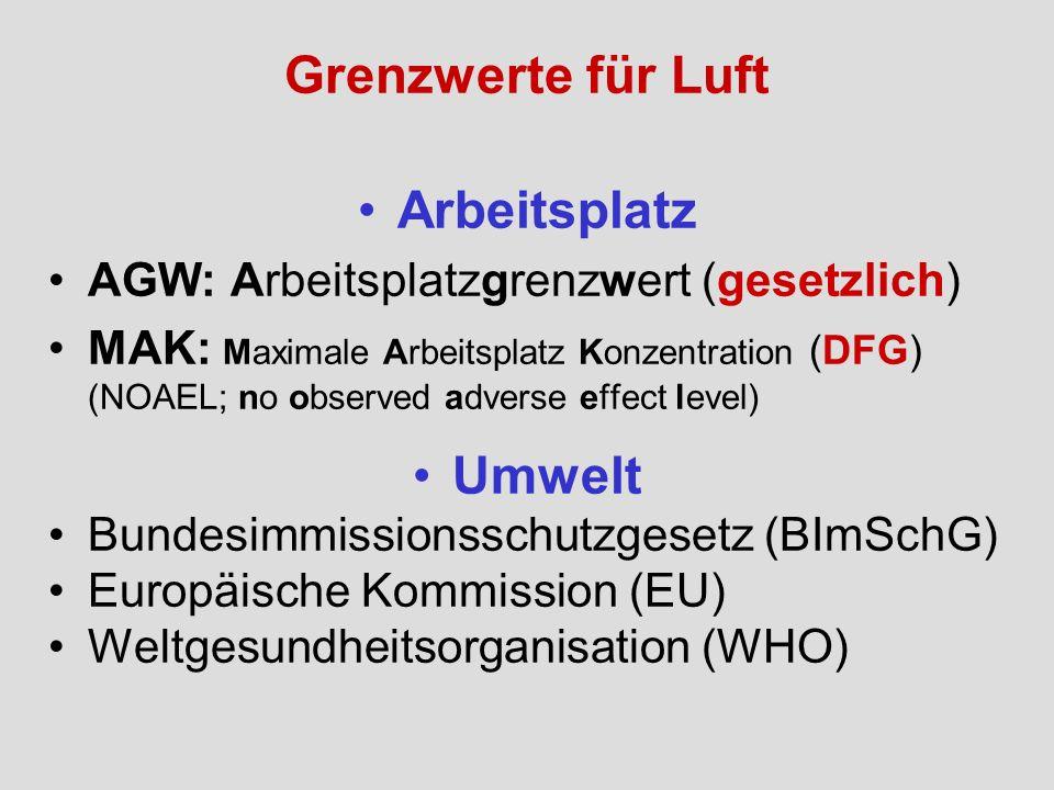 Grenzwerte für Luft Arbeitsplatz AGW: Arbeitsplatzgrenzwert (gesetzlich) MAK: Maximale Arbeitsplatz Konzentration (DFG) (NOAEL; no observed adverse ef