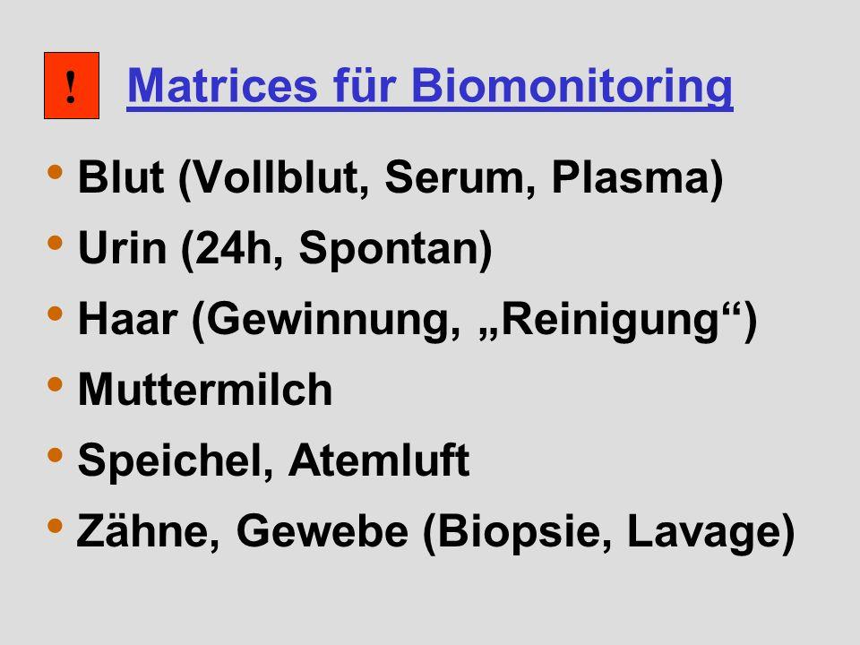 Matrices für Biomonitoring Blut (Vollblut, Serum, Plasma) Urin (24h, Spontan) Haar (Gewinnung, Reinigung) Muttermilch Speichel, Atemluft Zähne, Gewebe