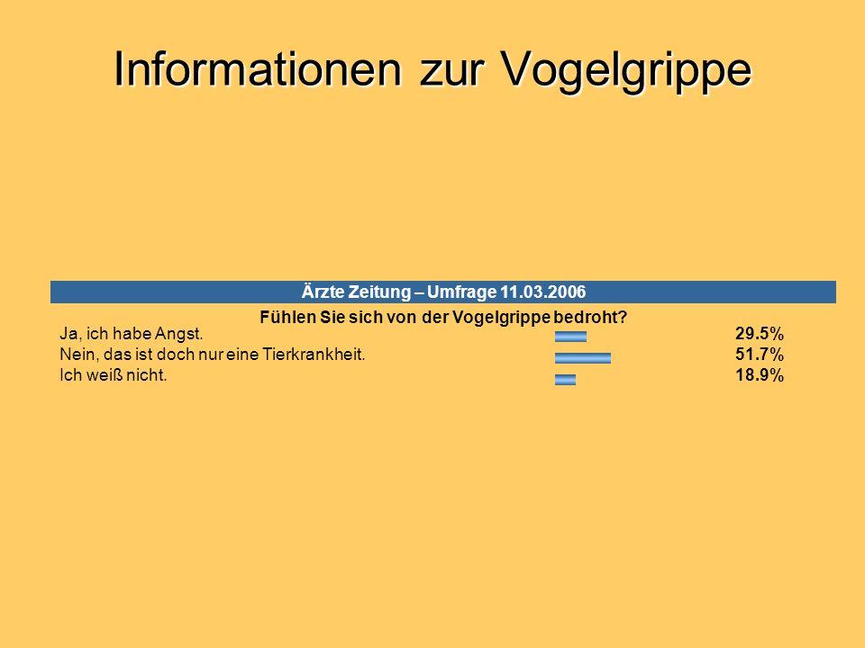 Informationen zur Vogelgrippe Ärzte Zeitung – Umfrage 11.03.2006 Fühlen Sie sich von der Vogelgrippe bedroht? Ja, ich habe Angst. 29.5% Nein, das ist