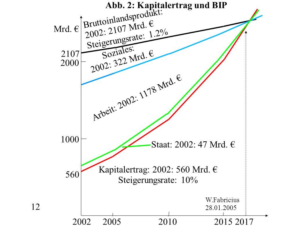 12 Mrd. 2002 2005 2010 2015 2017 2000 1000 Bruttoinlandsprodukt: 2002: 2107 Mrd. Steigerungsrate: 1.2% W.Fabricius 28.01.2005 560 2107 Staat: 2002: 47