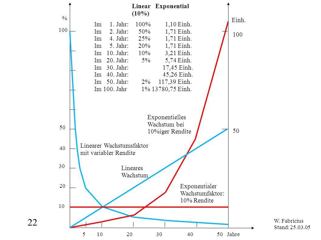 22 5 10 20 30 40 50 Jahre % 100 50 10 20 30 40 Linear Exponential (10%) Exponentialer Wachstumfaktor: 10% Rendite Linearer Wachstumsfaktor mit variabl